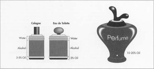 H ιστορία των αρωμάτων - Θέμης Σαρανταένας Σύμβουλος Μάρκετινγκ