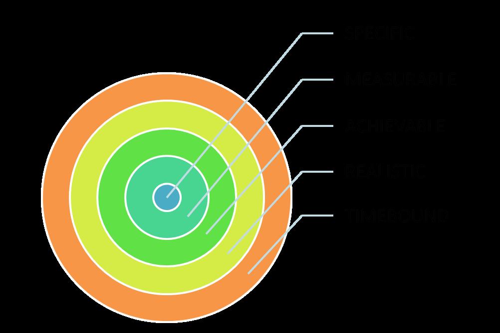 Θέμης Σαρανταένας Σύμβουλος Μάρκετινγκ Έξυπνοι Στόχοι